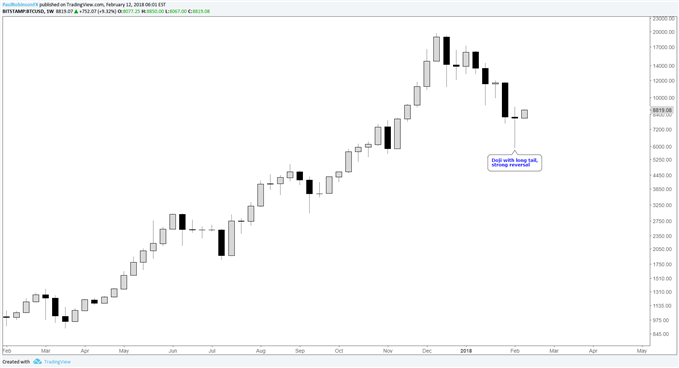 btcusd weekly chart with reversal bar