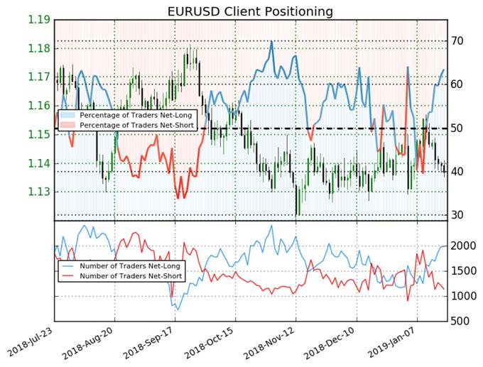 اتجاه أسعار اليورو مقابل الدولار الأمريكي حسب مؤشر ميول التداول