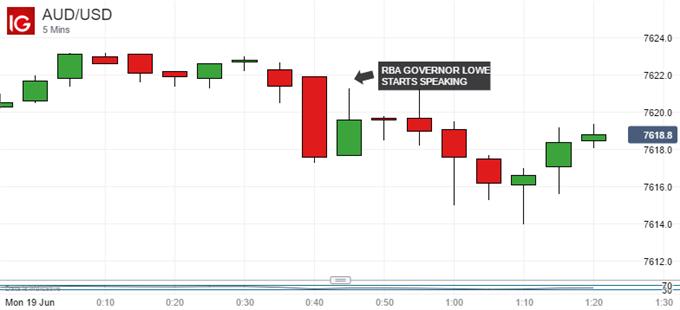 Australian Dollar Shrugs As RBA's Lowe Sticks With Old Themes