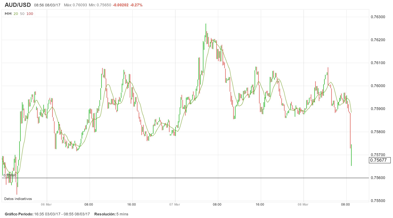 AUD/USD y mercados asiáticos: volatilidad tras datos en China y Japón.