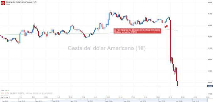 Gráfico del dólar de 5 minutos