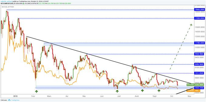 Un rebond du cours du Bitcoin permettrait un rebond du cours du BCH/USD