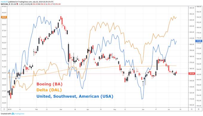 Boeing price chart USA price chart