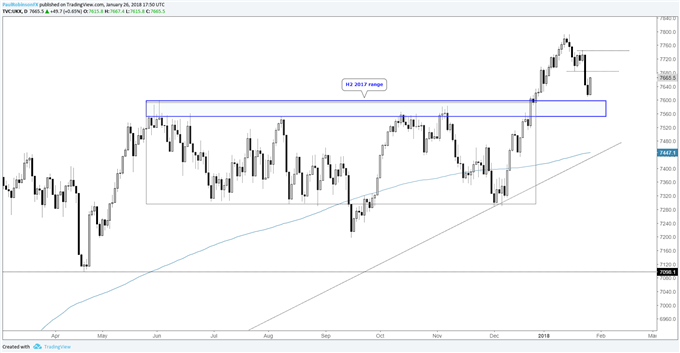S&P 500 Faces FOMC, NFPs; DAX, FTSE Sell-offs Bring Trends into Question