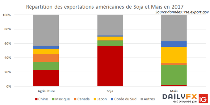 Répartition des exportations américaines de soja et de maïs en 2017