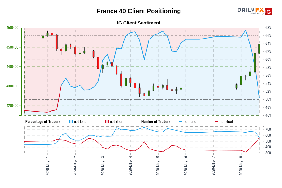 France 40 IG Client Sentiment: Our data shows traders are now net-short France 40 for the first time since May 11, 2020 09:00 GMT when France 40 traded near 4,500.60.