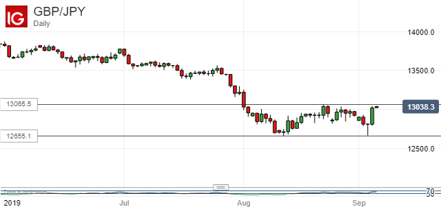 British Pound Vs Japanese Yen, Daily Chart