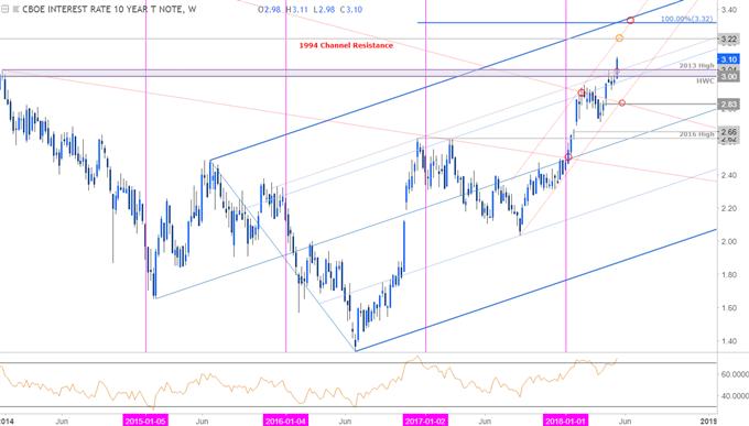 TNX Price Chart - Weekly Timeframe