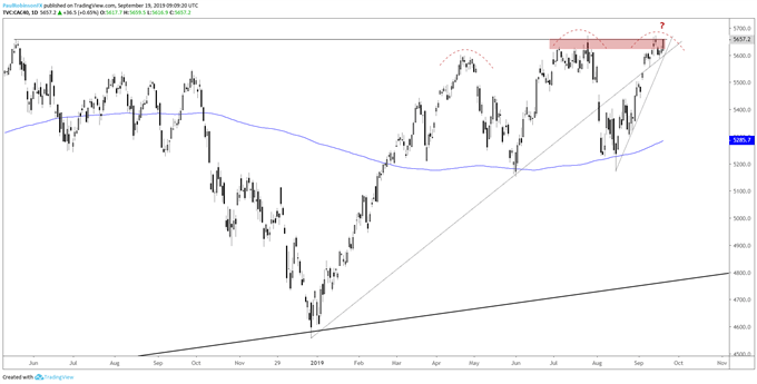 DAX 30 & CAC 40 Technical Outlook: Signficant Price Levels at Hand