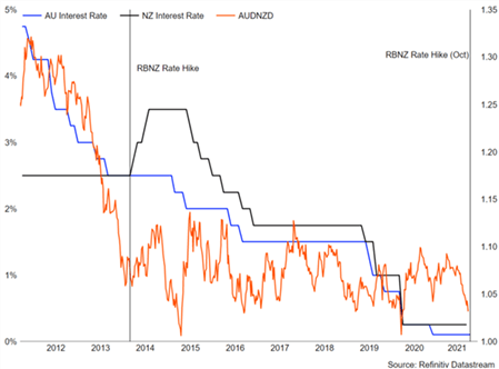 EUR/CHF Line in the Sand, AUD/NZD Turning Point