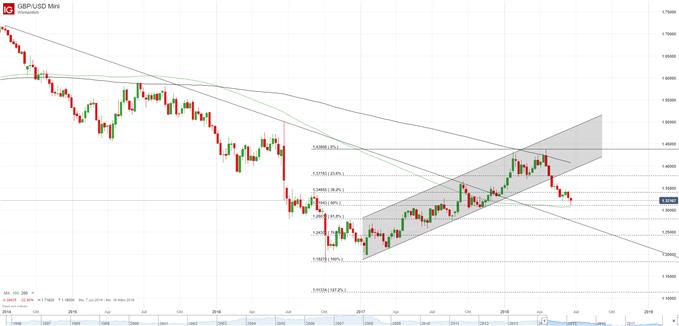 GBP/USD Chart Wochenbasis