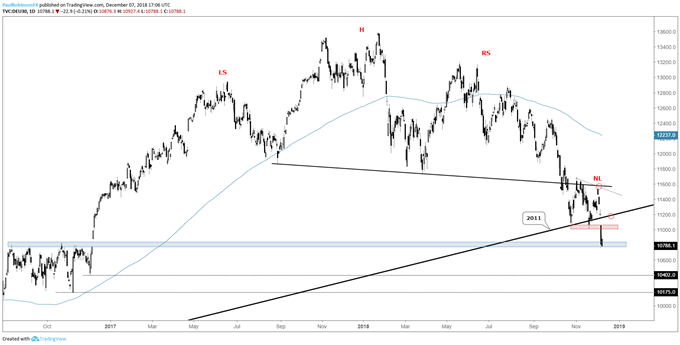 Daily chart of DAX