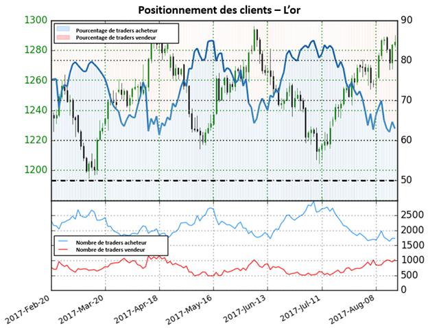 Cours de l'or : Le positionnement des traders a changé, mais la perspective reste mitigée