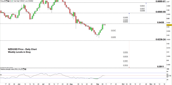 NZDUSD price daily chart 10-09-19 zoomed in