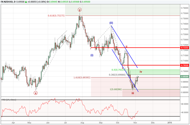 NZD/USD Elliott Wave Analysis: Temporary Relief Rallies