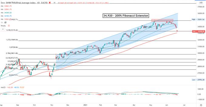Dow Jones, Nikkei 225, ASX 200 Outlook: Tapering Fears Hurt Sentiment
