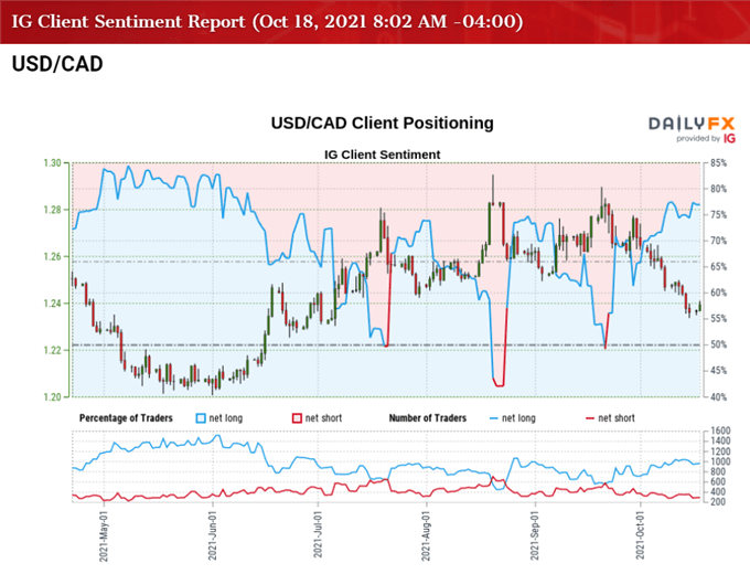 USD/CAD Rate Rebound Vulnerable to Another Rise in Canada CPI