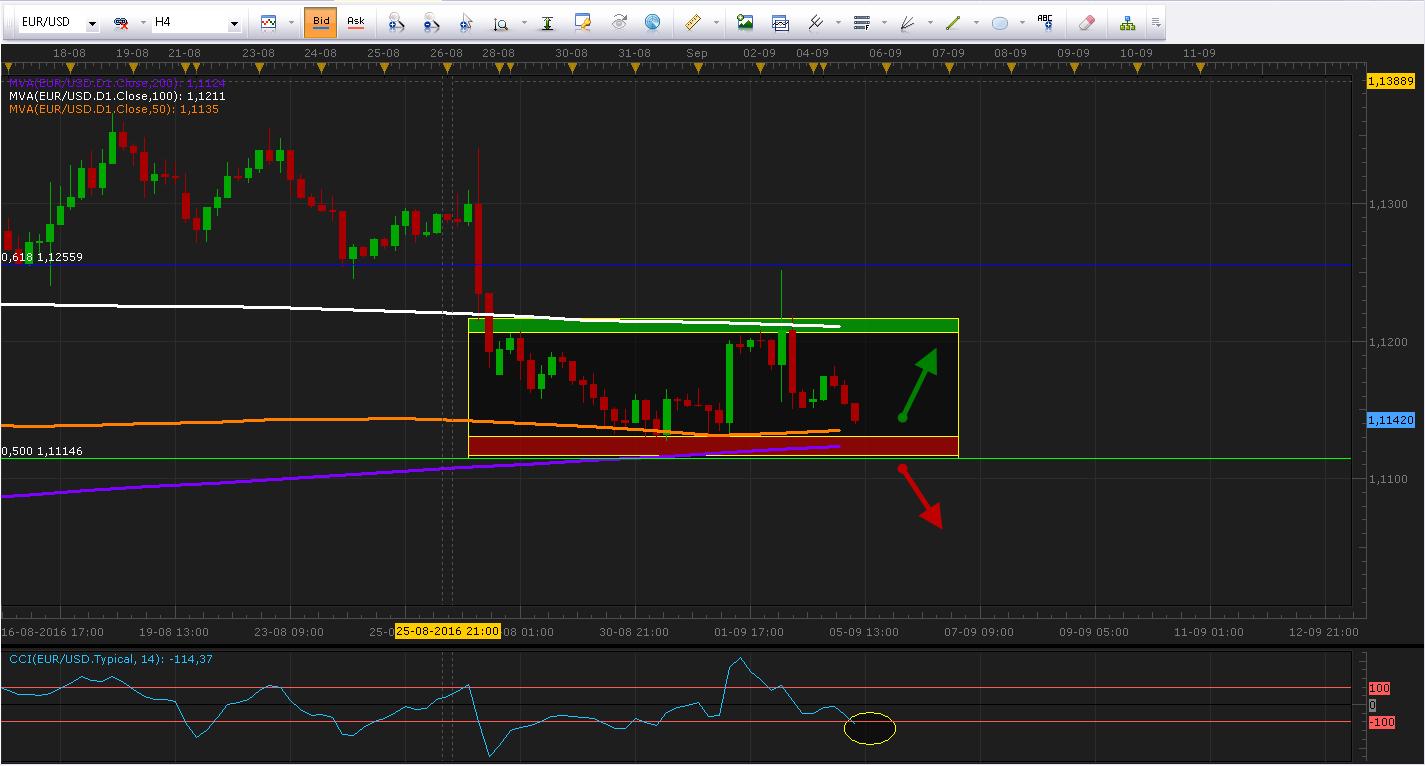 EUR/USD cae hasta importante zona de soporte