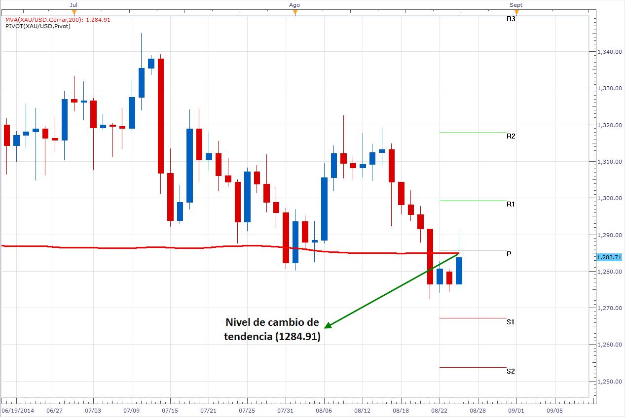 El oro (XAU/USD) no termina de definir su tendencia