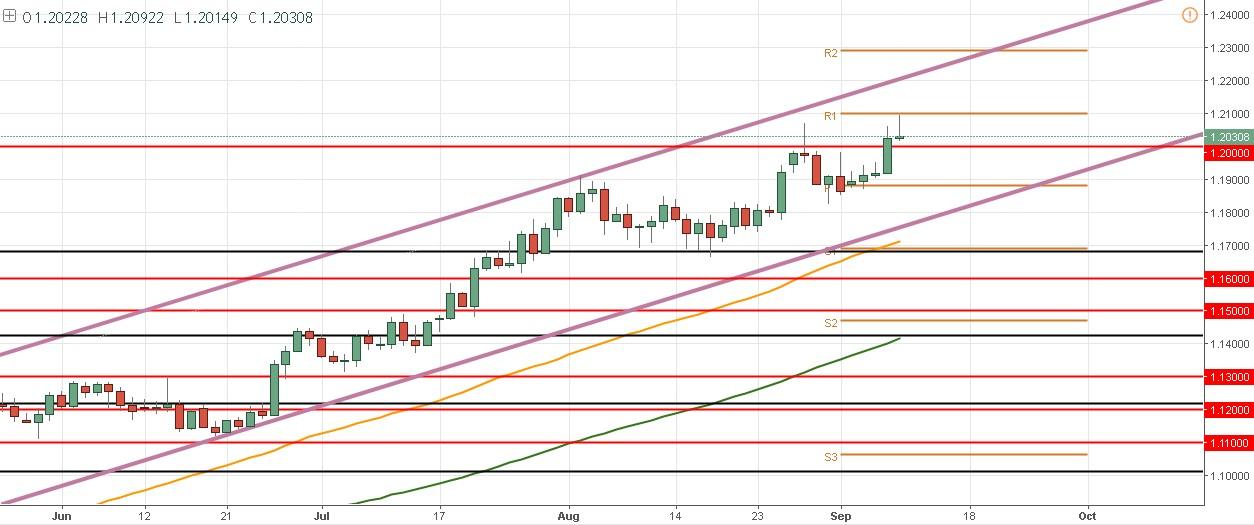 EUR/USD – Logra un nuevo máximo, pero no logra romper el R1 mensual