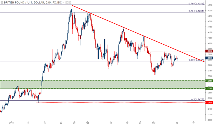 gbp/usd price chart four hour time frame