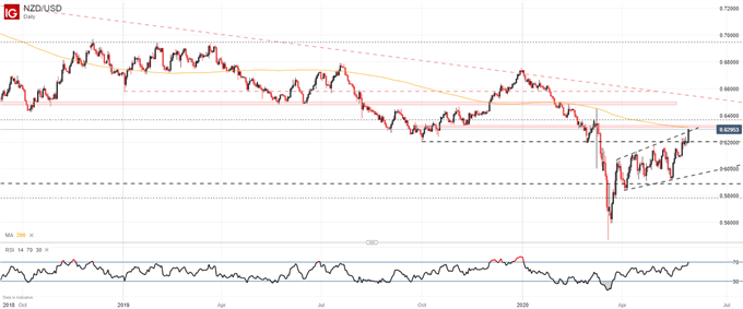 New Zealand Dollar Forecast: NZD/USD Runs into Resistance, Will it Hold?