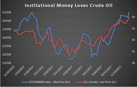 Prévisions du cours du pétrole brut : le cours est près des plus hauts de trois ans suite à la forte demande américaine