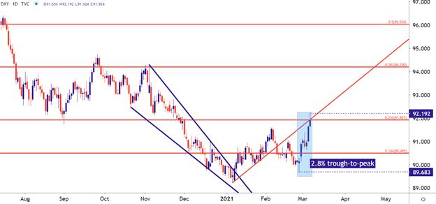 US Dollar Technical Forecast: EUR/USD, USD/JPY, USD/CAD