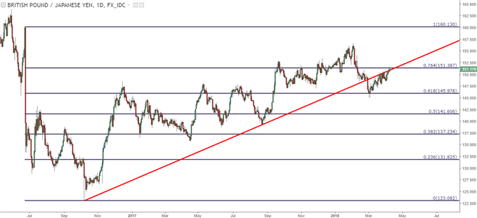 GBP/JPY Rallies Up to Fibonacci Resistance, Fresh Two-Month Highs