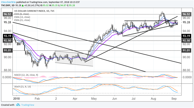 DXY Index Working on Bullish Outside Engulfing Bar after NFP