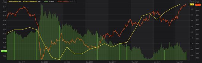 oil vs usd/cad vs canada cpi