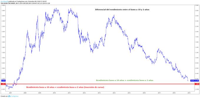 Inversión de la curva de rendimientos