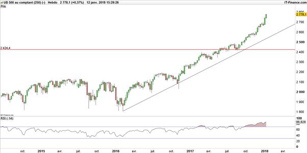 Le DAX tente de ne pas lâcher, le S&P 500 vers 3 000 points