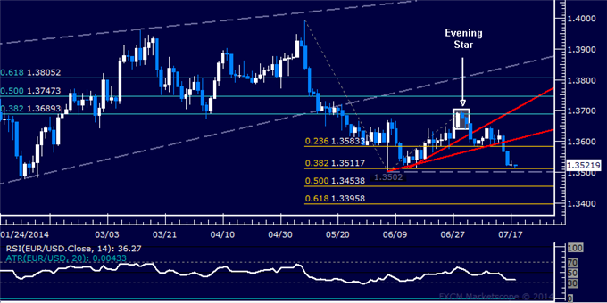 EUR/USD  Análisis técnico: Se mantienen la zona de venta sobre el nivel de 1.35