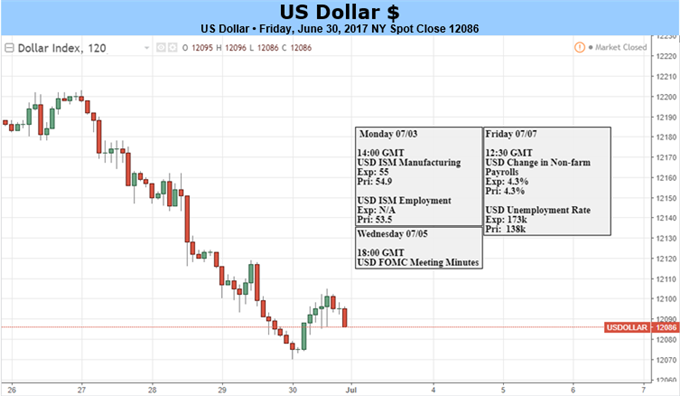 Dollar Downtrend in the Spotlight Ahead of FOMC Minutes, NFP
