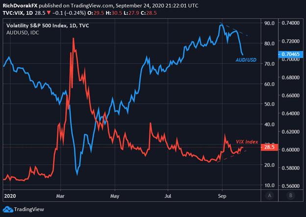Grafico dei prezzi AUDUSD con indice VIX sovrapposto