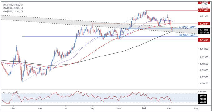 Euro Price Forecast: EUR/USD Perched Atop 200-MA with ECB In Focus
