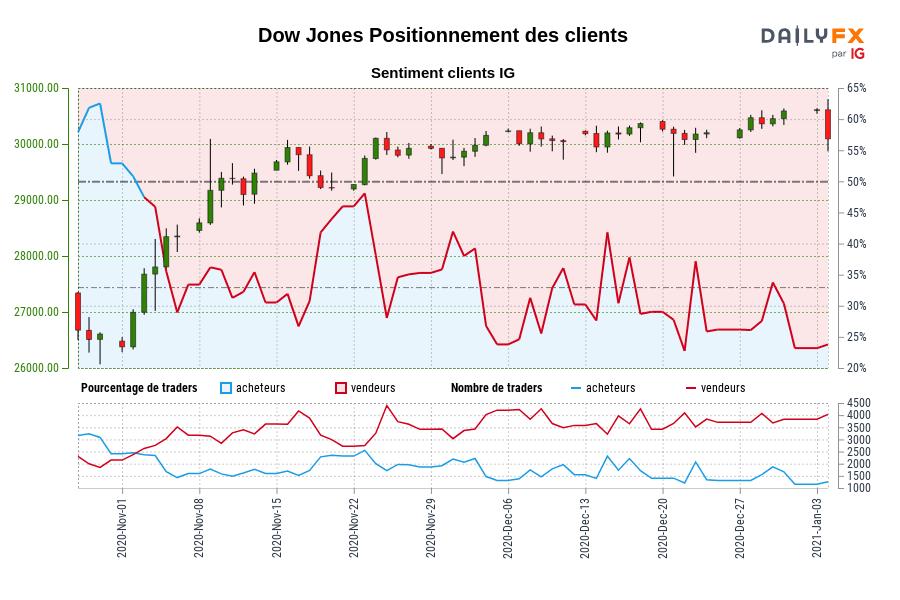 Dow Jones SENTIMENT CLIENT IG : Les traders sont à l'achat Dow Jones pour la première fois depuis nov. 03, 2020 lorsque Dow Jones se négociait à 27674,70.