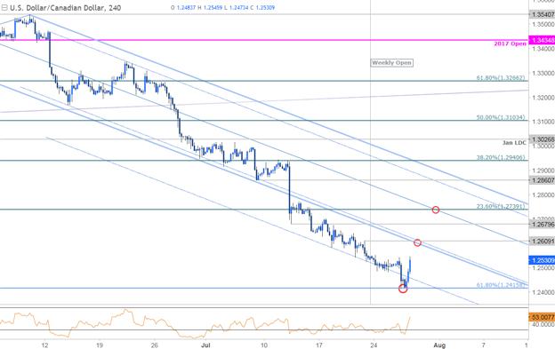 USD/CAD 240min Chart