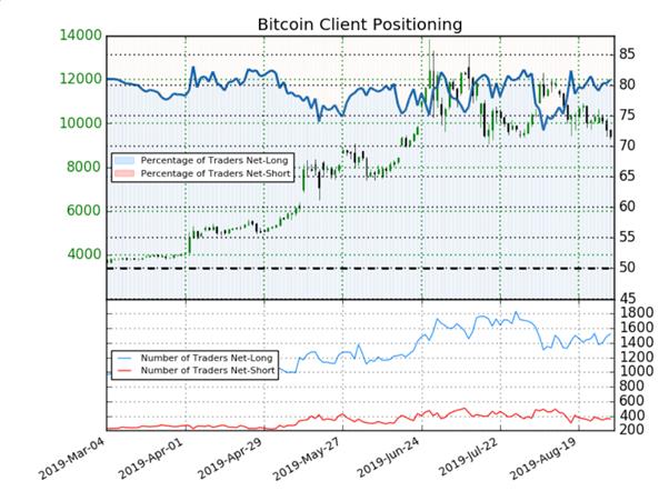 Bitcoin : signal baissier détecté par l'indicateur Sentiment sur la cryptomonnaie