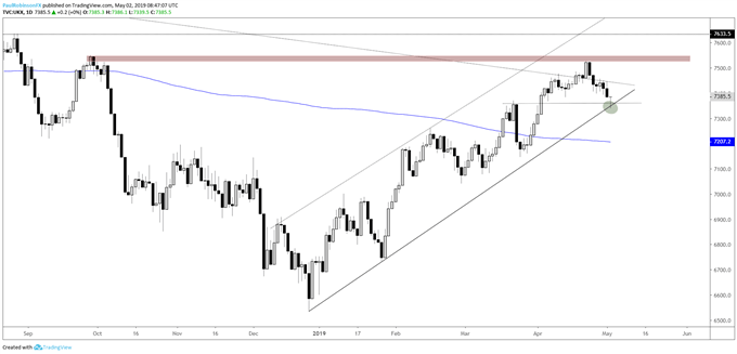 FTSE daily chart, watch response at t-line