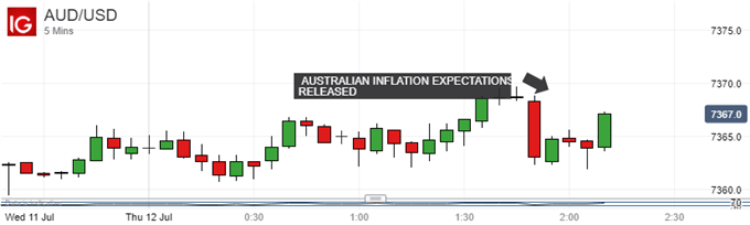Australian Dollar Ticks Lower As Inflation Expectations Do Too
