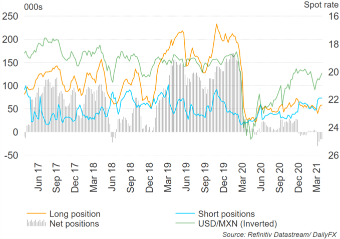 USD/TRY, USD/ZAR, USD/MXN Key Levels Forecast for the Week Ahead