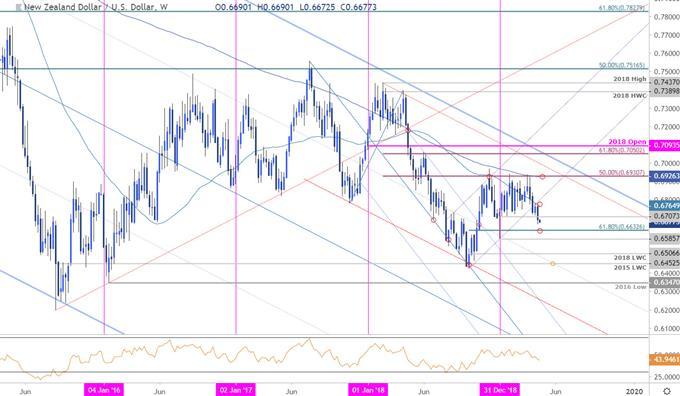 Kiwi - NZD/USD Price Chart - New Zealand Dollar vs US Dollar Weekly
