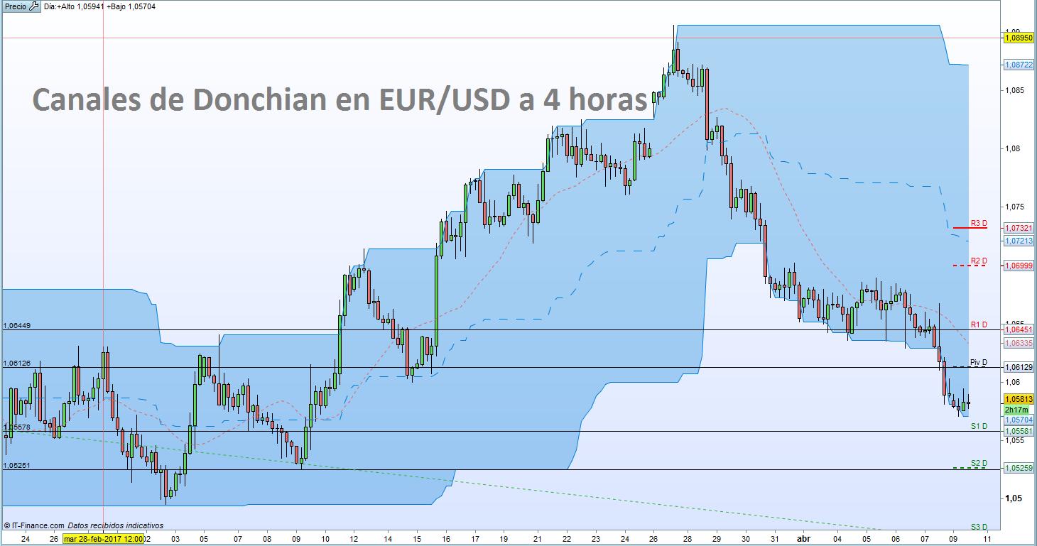 EUR/USD: análisis técnico y niveles de trading