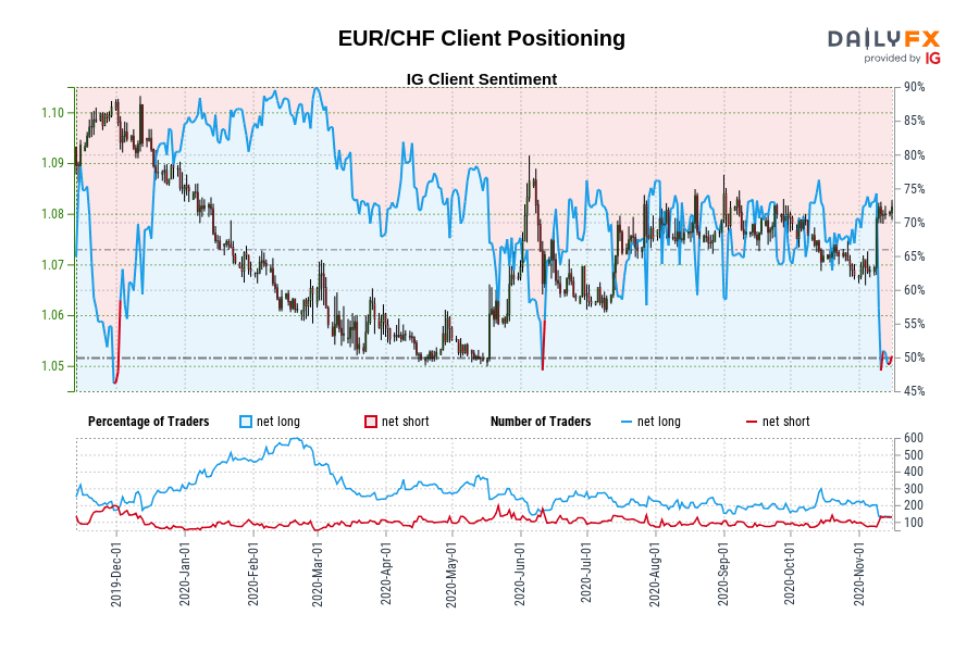 Our data shows traders are now at their least net-long EUR/CHF since Nov 29 when EUR/CHF traded near 1.10.