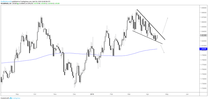 GBPAUD daily chart, falling wedge