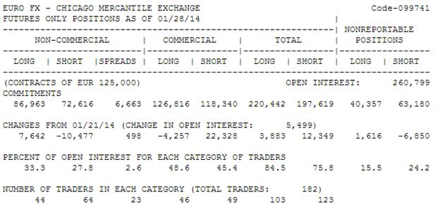Verfolgen Sie die größten Trader mit dem Commitment of Traders (CoT) Bericht