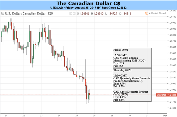 CAD Running Out of Steam, Bears May Prevail