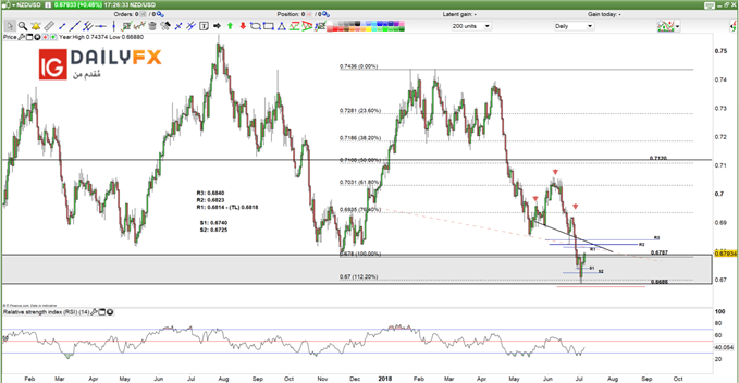 NZD/USD prices -Daily chart